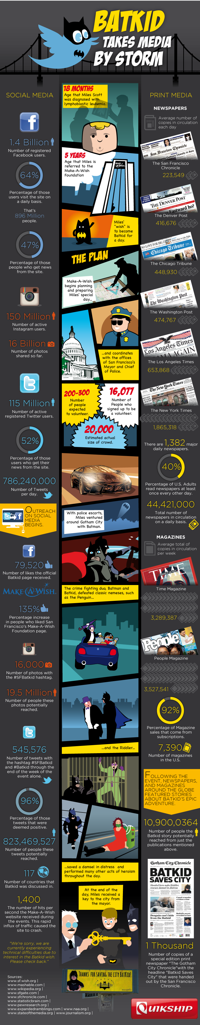 Batkid Takes Media By Storm Infographic